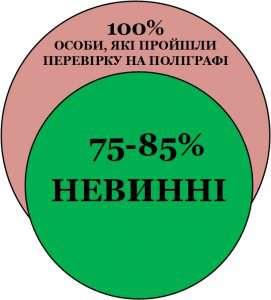 Результаты проверок на детекторе лжи
