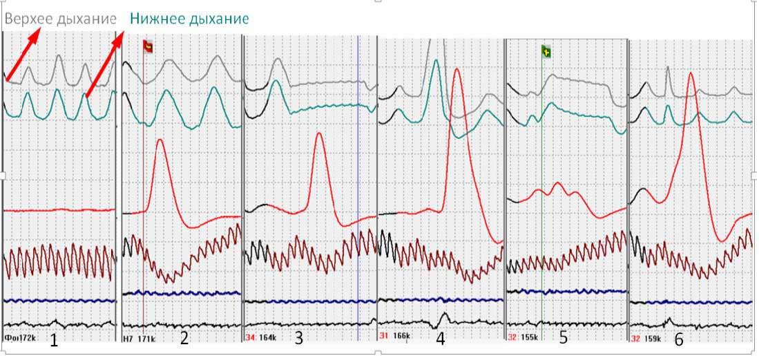 Маніпуляція дихання на поліграми