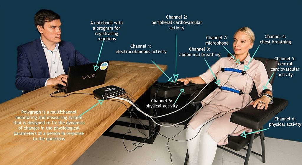 polygraph test channels volodymyr vedmid association