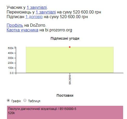 Договори на Прозорро з Опанасенко Віталієм Вікторовичем