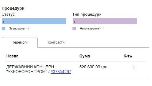 """Державний концерн """"Укроборонпром"""" на Прозорро"""