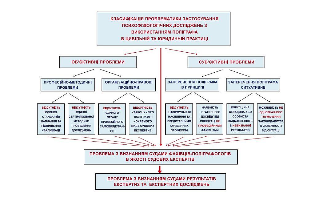 Класифікація проблематики застосування психофізіологічних досліджень з використанням поліграфа